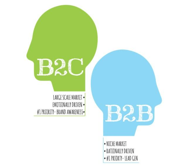 B2B vs B2C Marketing: 5 Differences Every Marketer Needs to Know