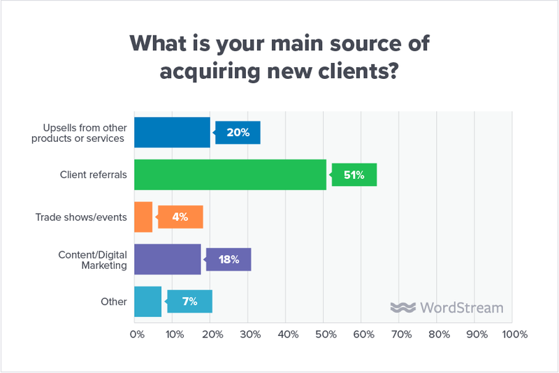State of the Internet Marketing Agency in 2019